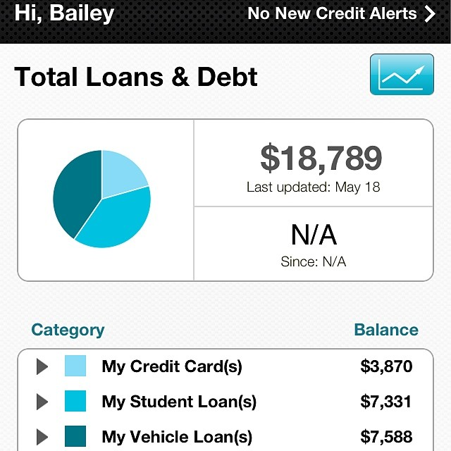 My Debt Story and Baby Step 2